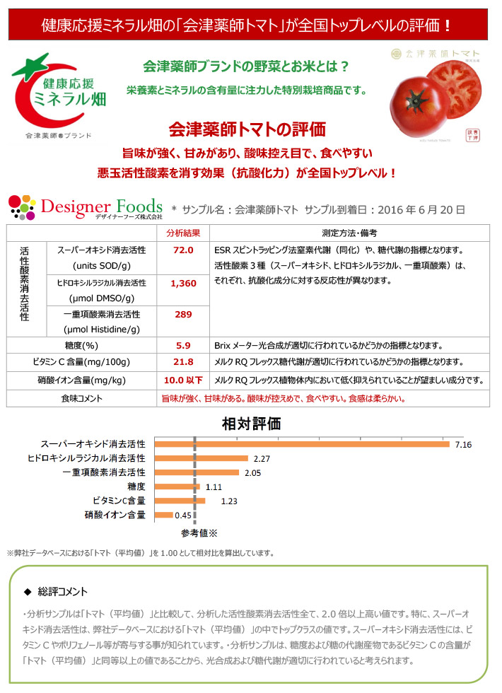2016成分分析結果報告書トマト