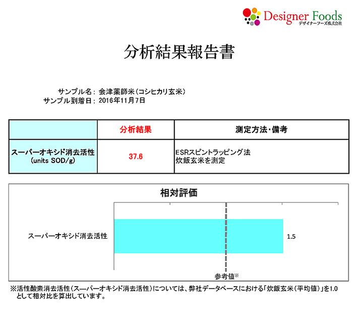 会津薬師米・抗酸化力の分析結果